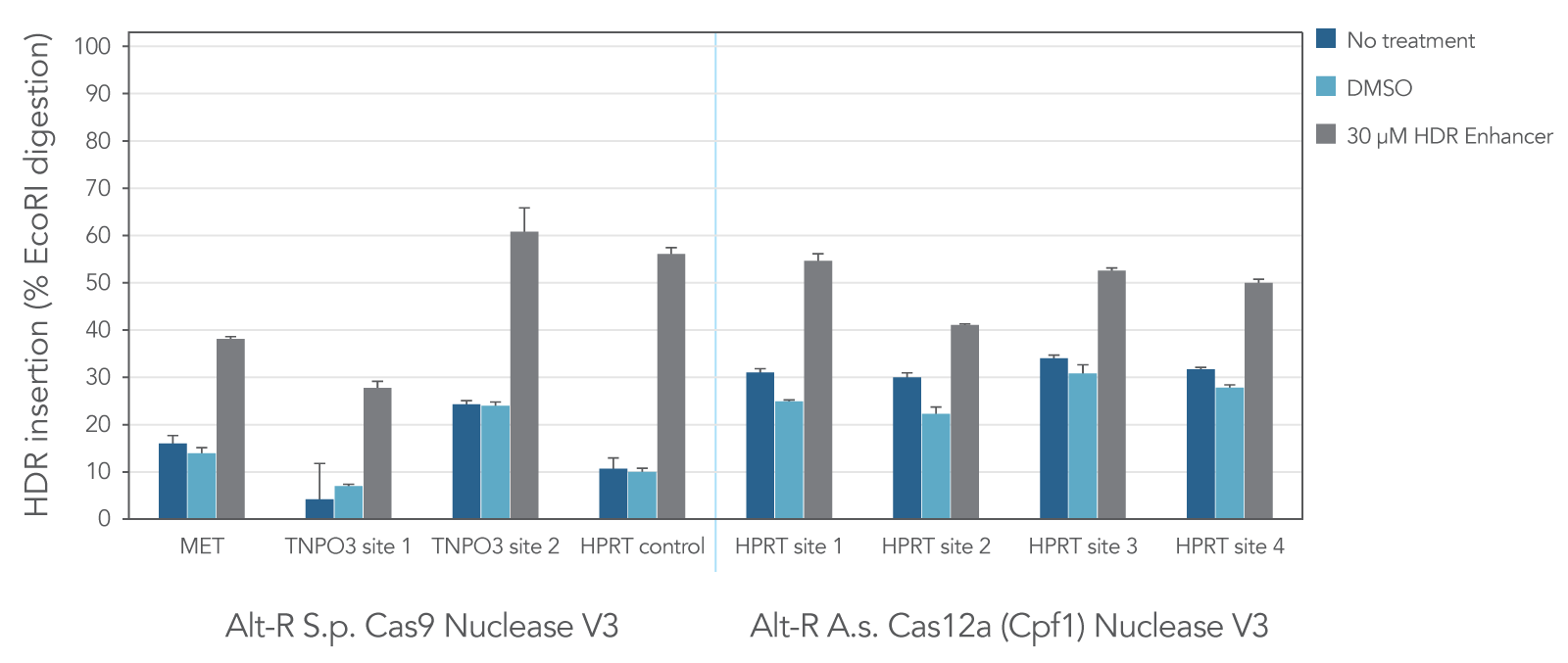 Alt-R HDR Enhancer improves rates of HDR mediated by either S.p. Cas9 or A.s. Cas12a nuclease