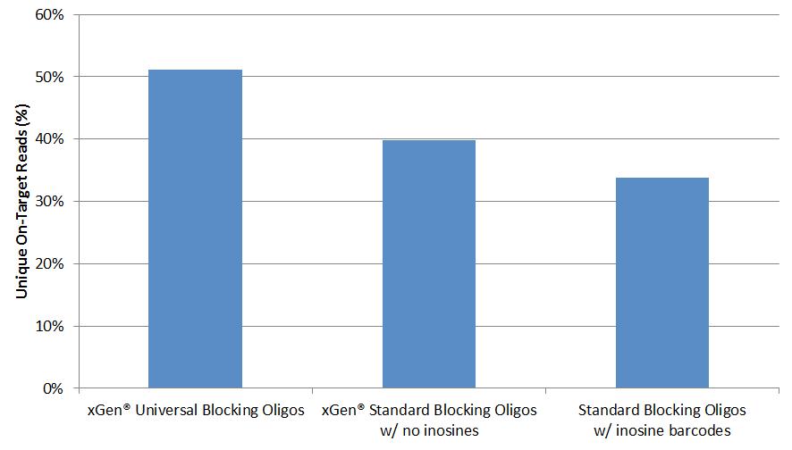 q417-ngs-oligos-fig5