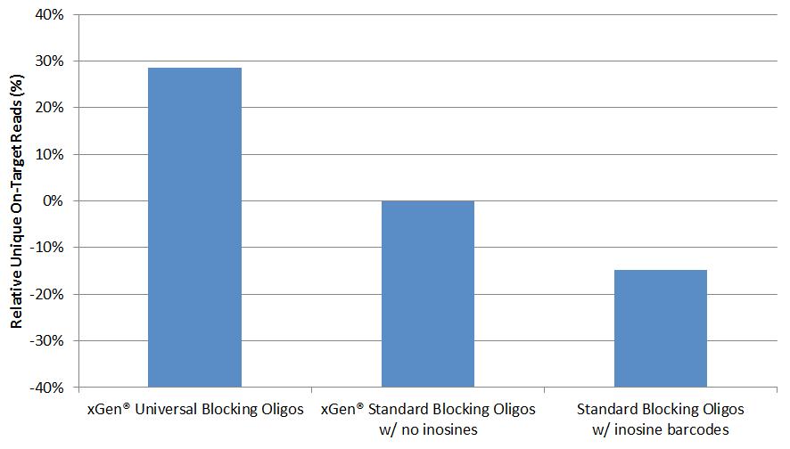 q417-ngs-oligos-fig6