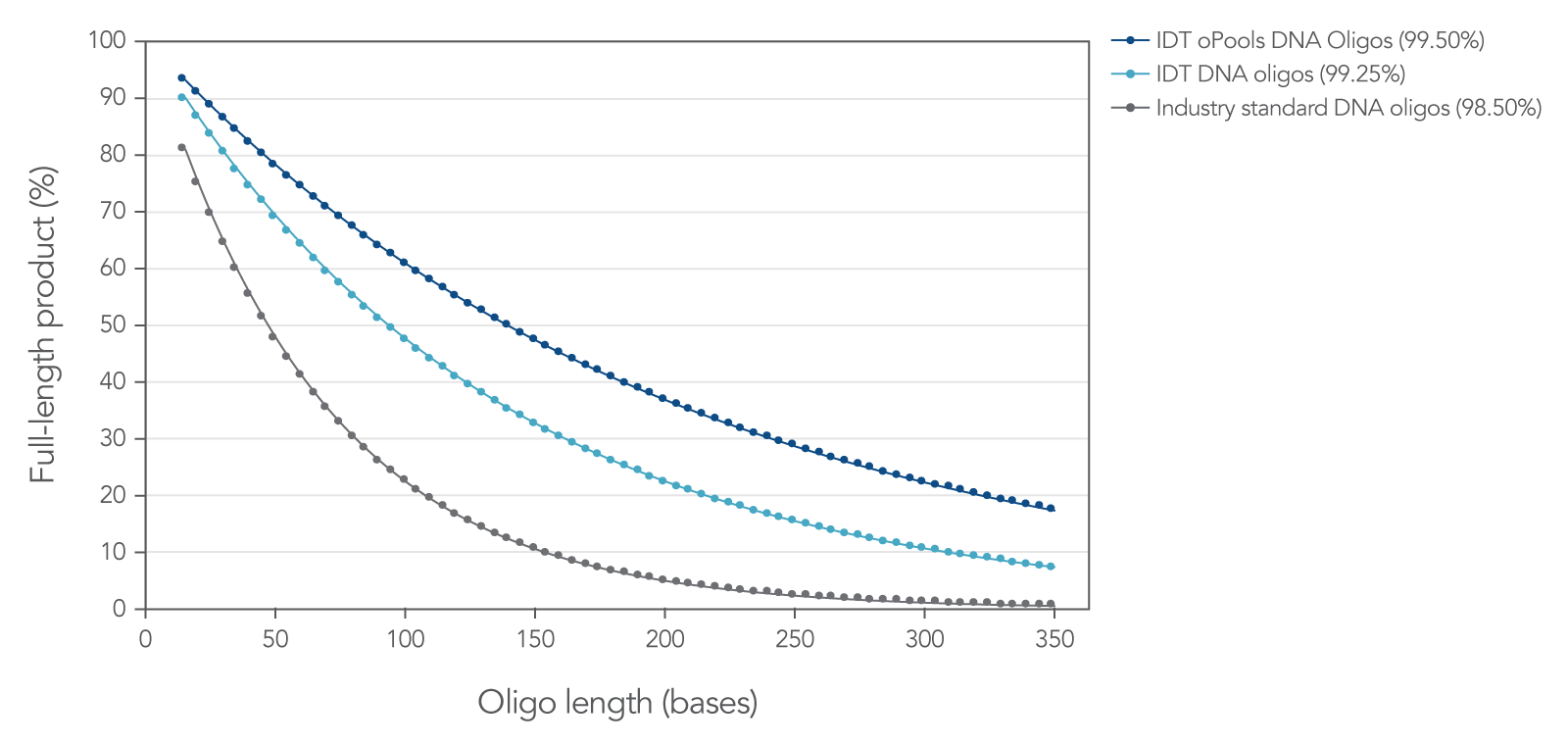 High coupling efficiency means increased levels of full-length oligos