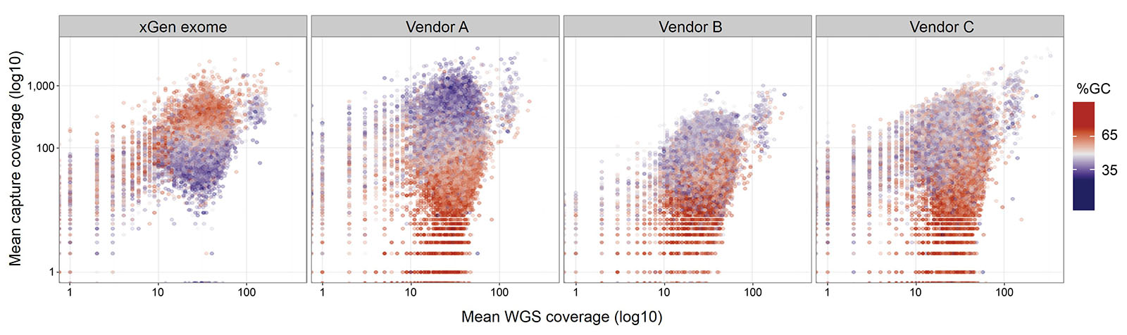 xGen exome - comparison to WGS