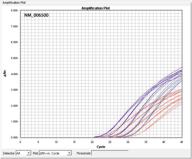Comparison of NM_006500 Assay Performance