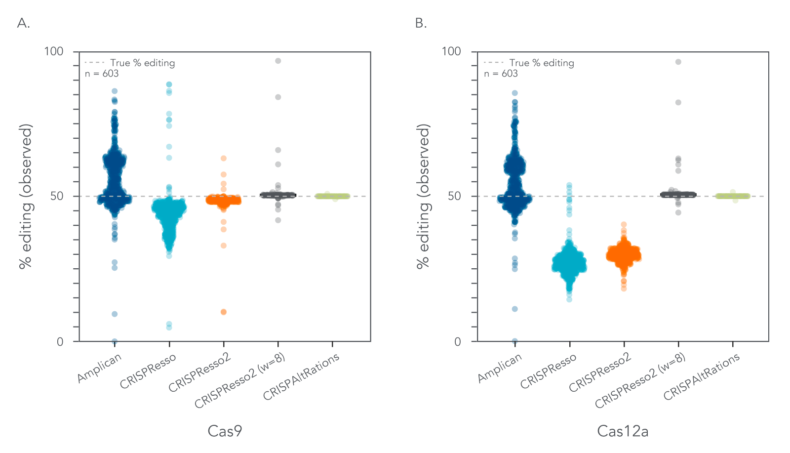 CRISPAltRations characterizes percent indels