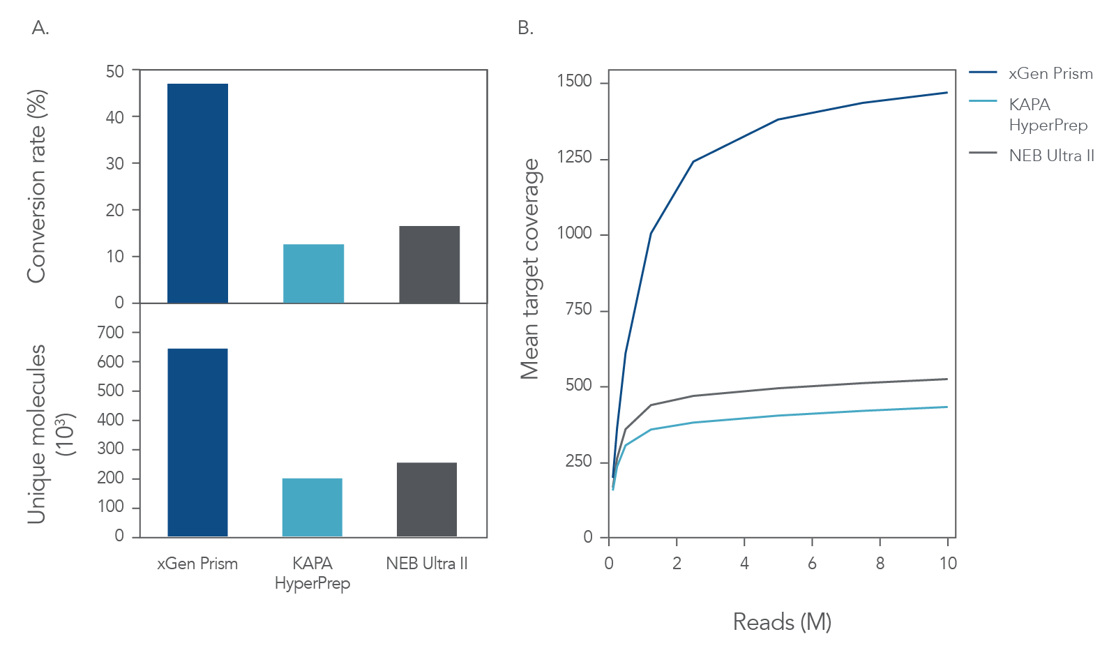 High conversion rates, complexity, and coverage using  library prep and hybridization capture