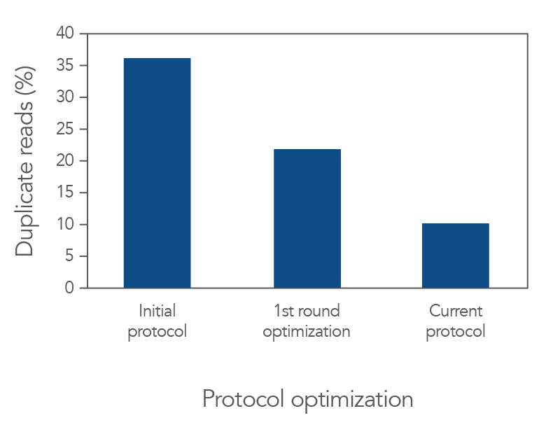 """Protocol optimization led to a 3-fold reduction in """"duplicate"""" reads."""