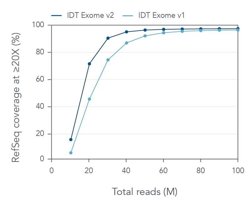 Coverage compared between lots/aliquots for the IDT xGen Exome Research Panel v2 and xGen Exome Research Panel v1.0
