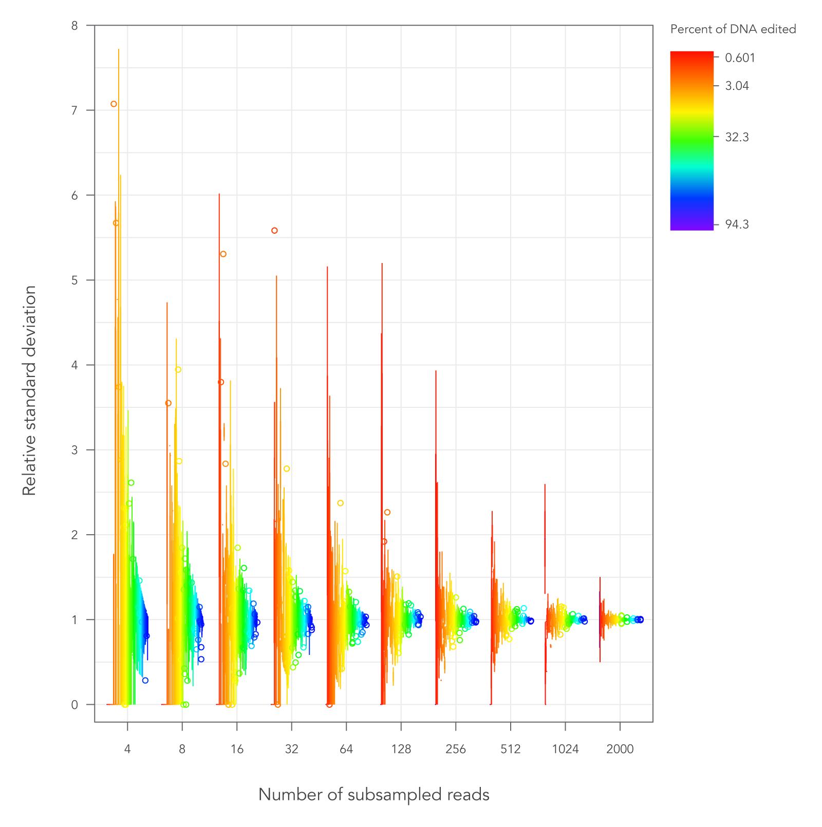 Target coverage standard deviation