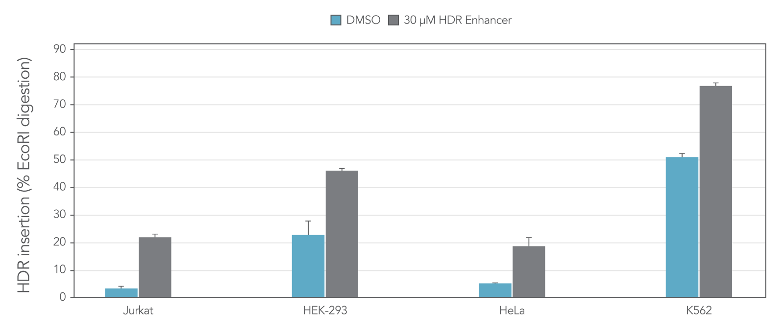 Alt-R HDR Enhancer improves HDR efficiency in commonly used human cell lines, including Jurkat, HEK-293, HeLa, and K562