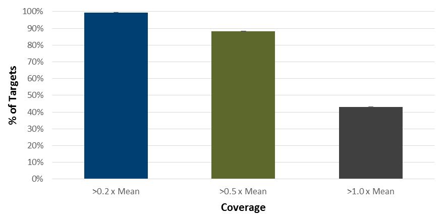 Uniform coverage from NGS xGen Inherited Diseases Pane