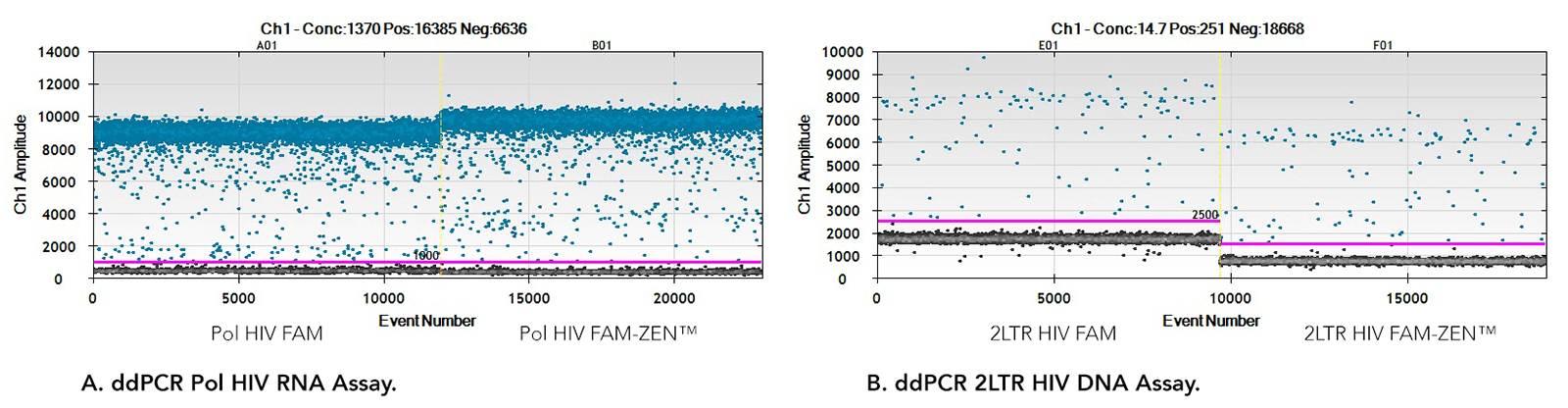 art55-YR-ddPCR-Fig1_ab