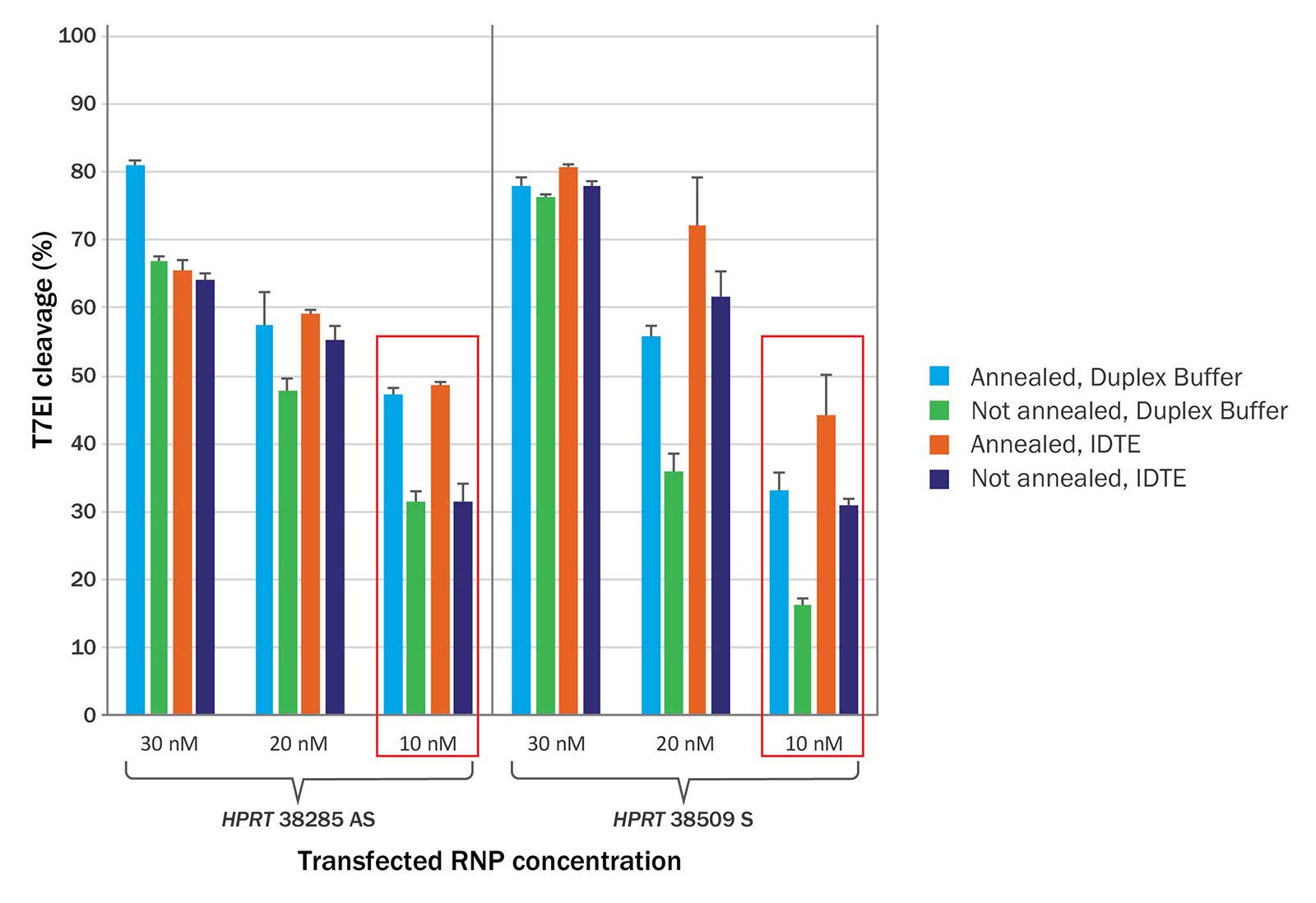 CRISPR RNA hybridization step testing-01