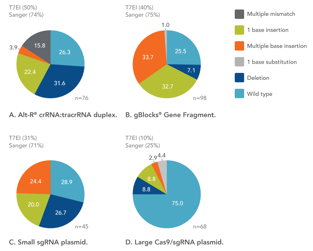 Type and proportion of mutations observed differs with CRISPR guide RNA formats.
