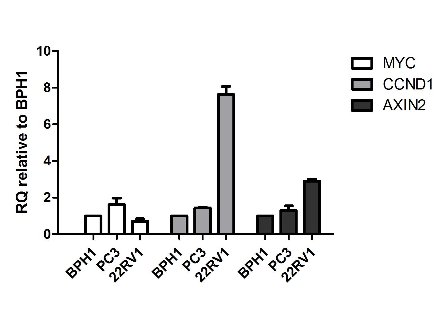 D4.1-YR-Prostate cancer_Fig5