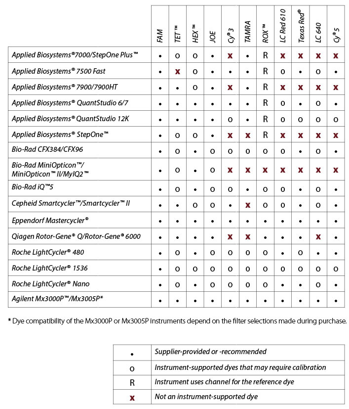 DOart57-PT-Dye Quencher_Fig1_Instrument chart