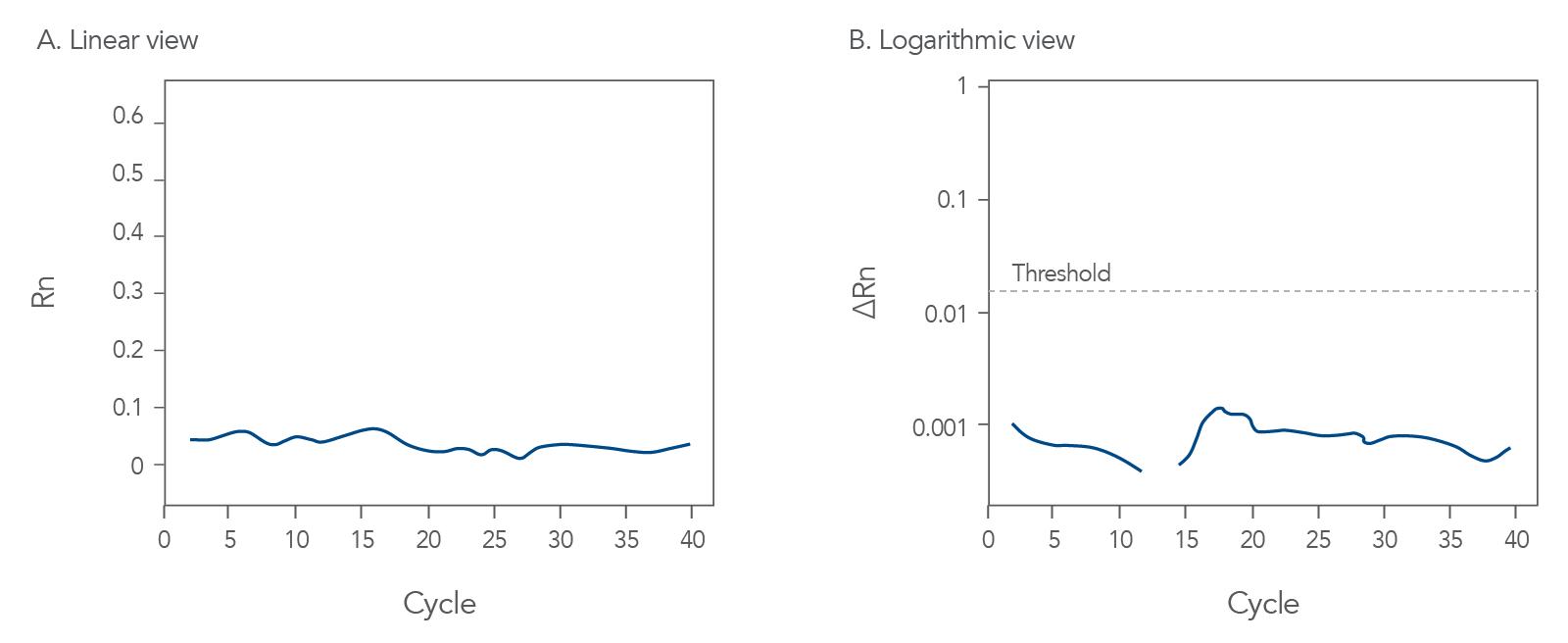 Suboptimal qPCR amplification curves