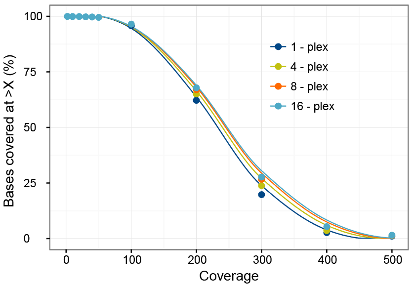 High coverage uniformity with 500 ng of each library in pool