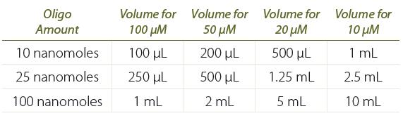 PT_Annealing oligos_Table 1