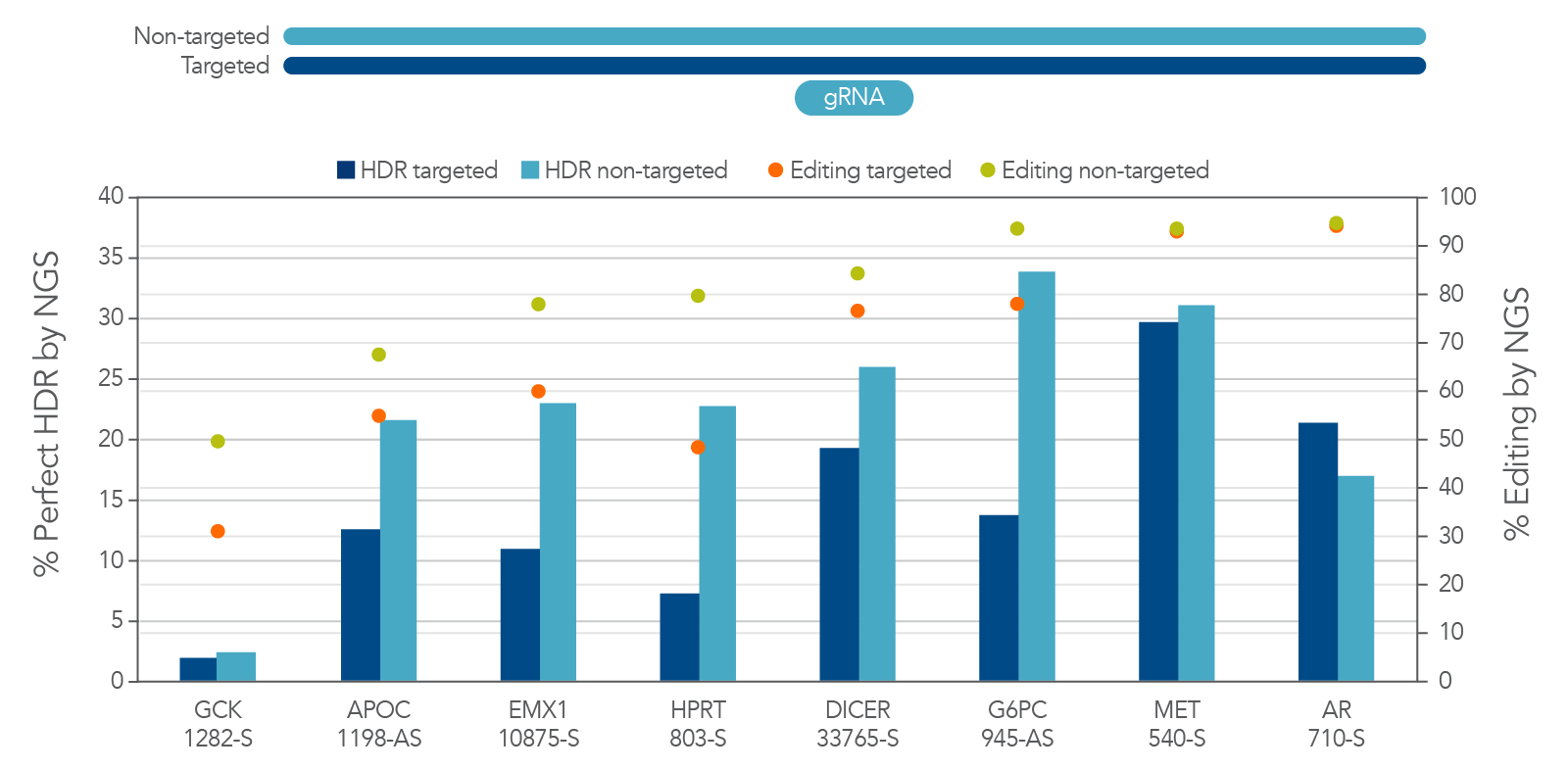 Use the non-targeted strand sequence as the HDR donor sequence for Cas12a HDR.