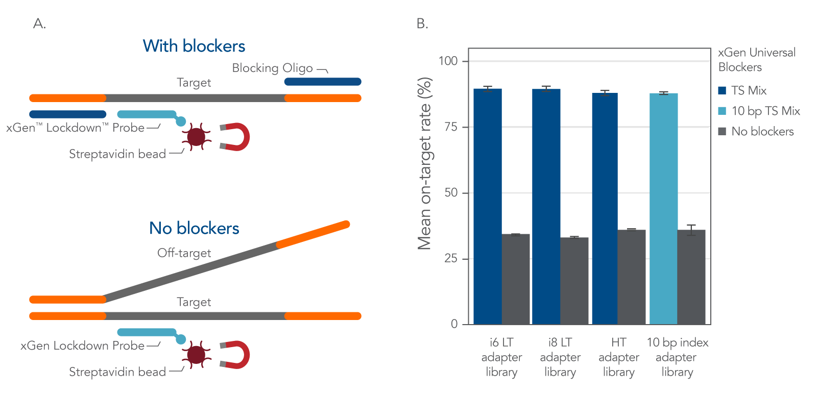 Improved on-target performance using blockers