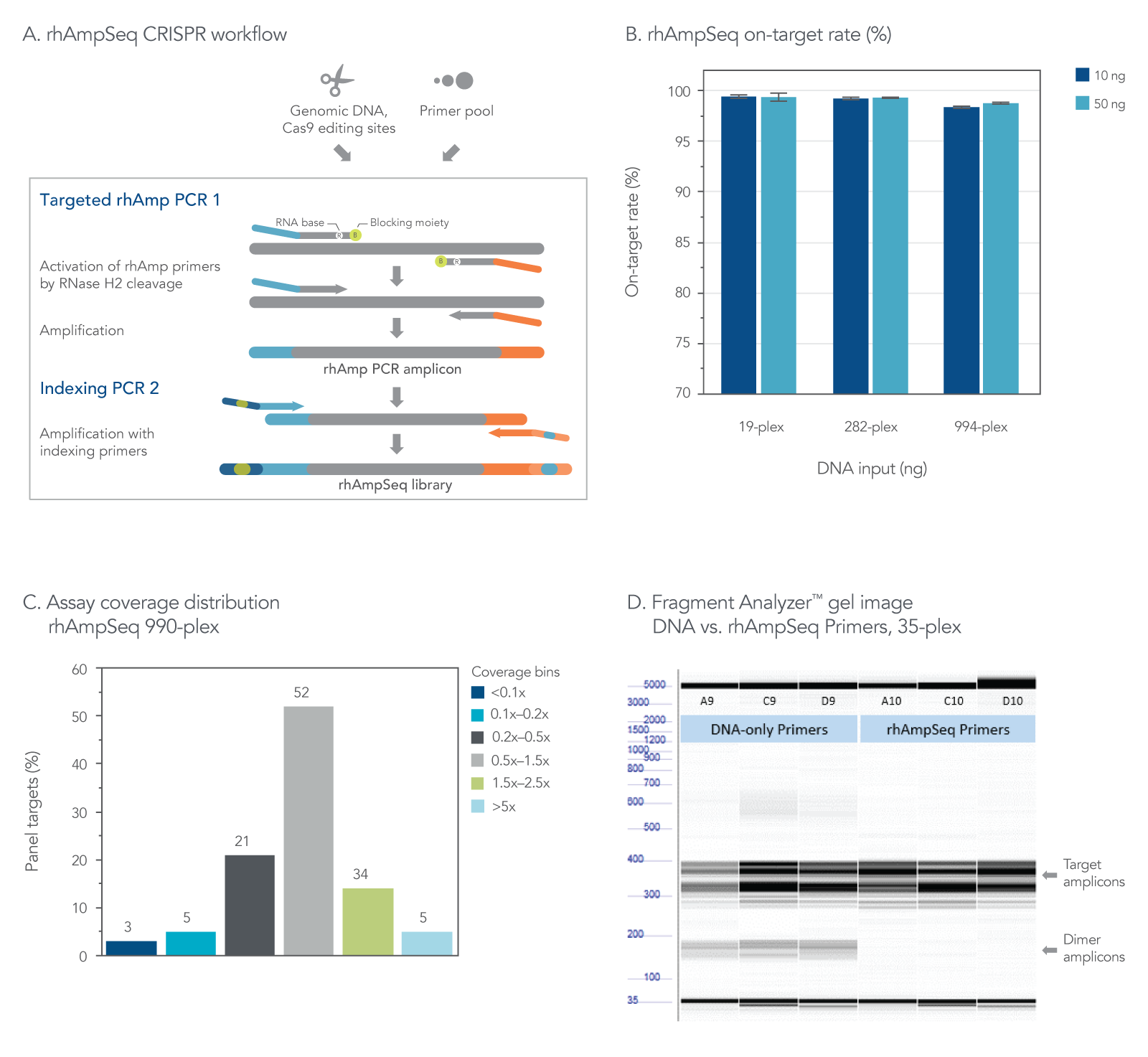 The rhAmpSeq Analysis CRISPR System provides robust on-target rate and uniform coverage