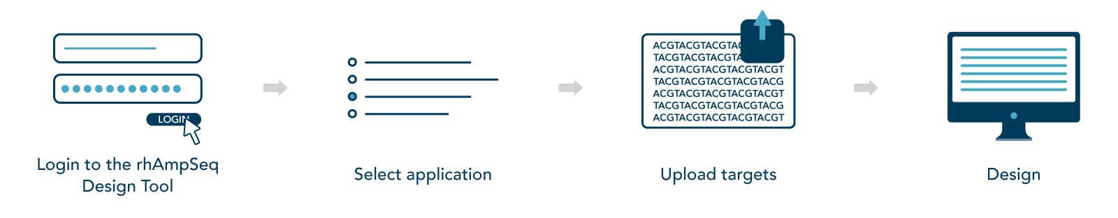 Overview of the rhAmpSeq Design Tool workflow.
