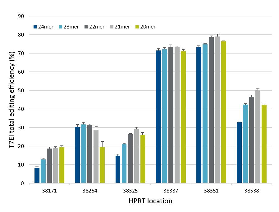 alt-r-cpf1-crrna-length-optimization
