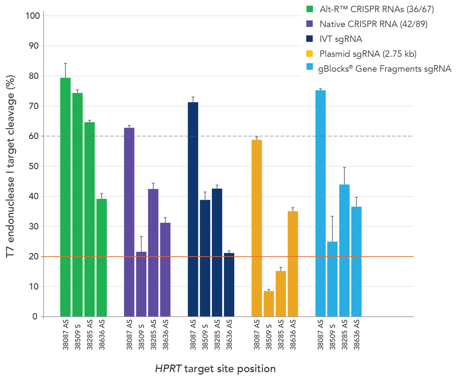 CRISPR_cas9_perf_fig_1