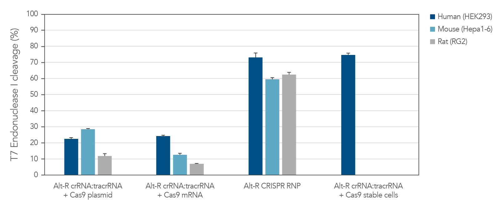 CRISPR_cas9_perf_fig_2