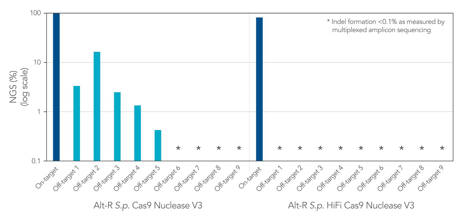 alt-r-hifi-cas9-similar-editing-efficiency-to-wild-type-cas9-v4