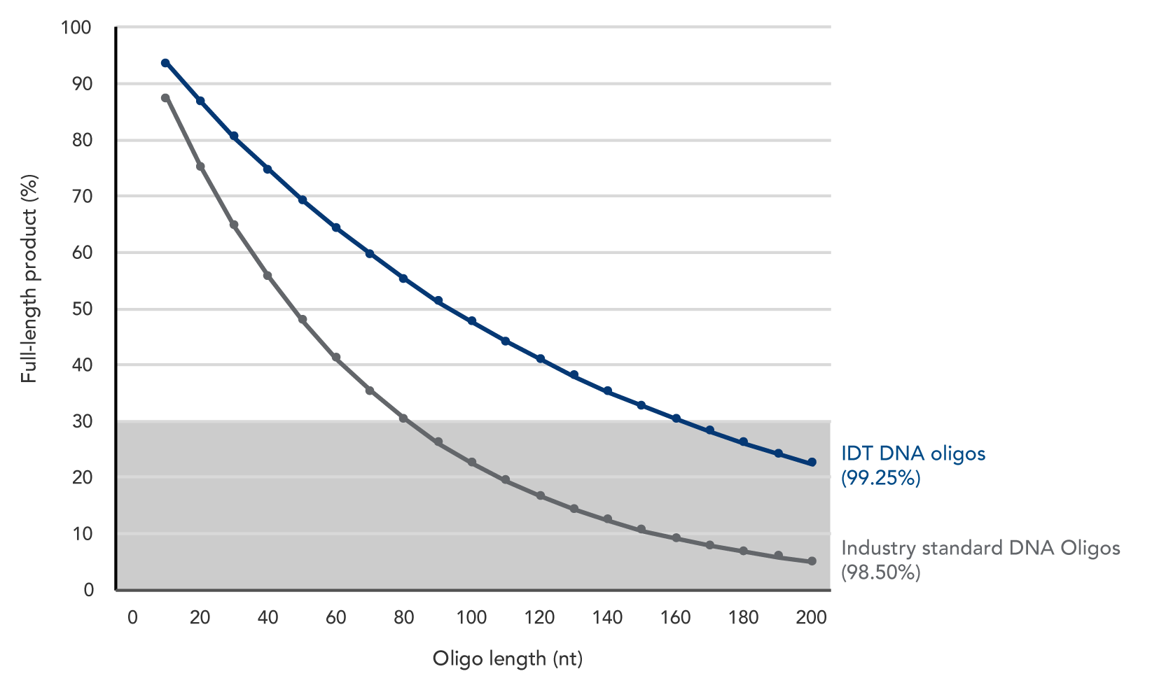 Coupling efficiency curves-DNA oligos only