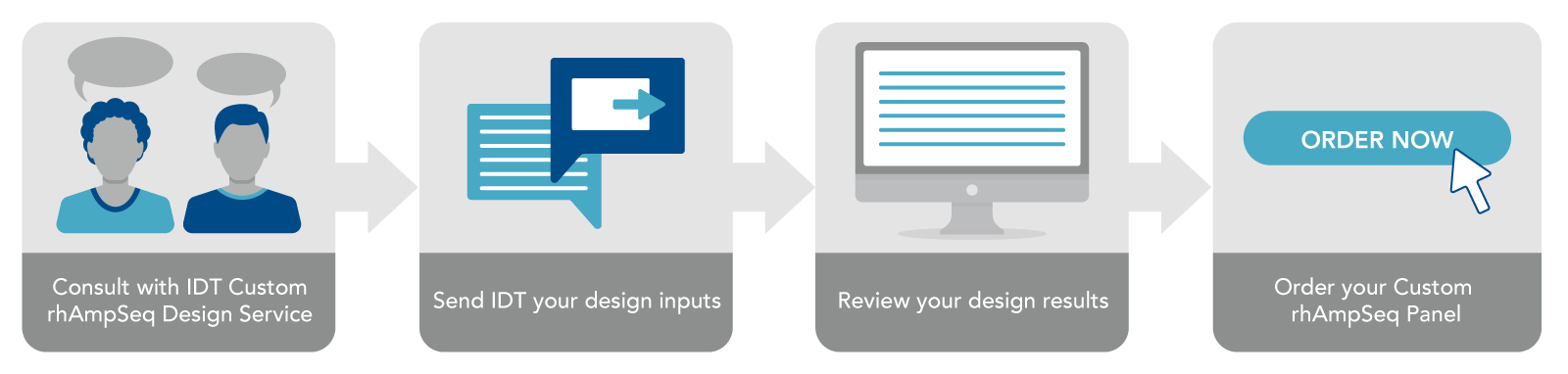 rhAmpSeq Design Service process