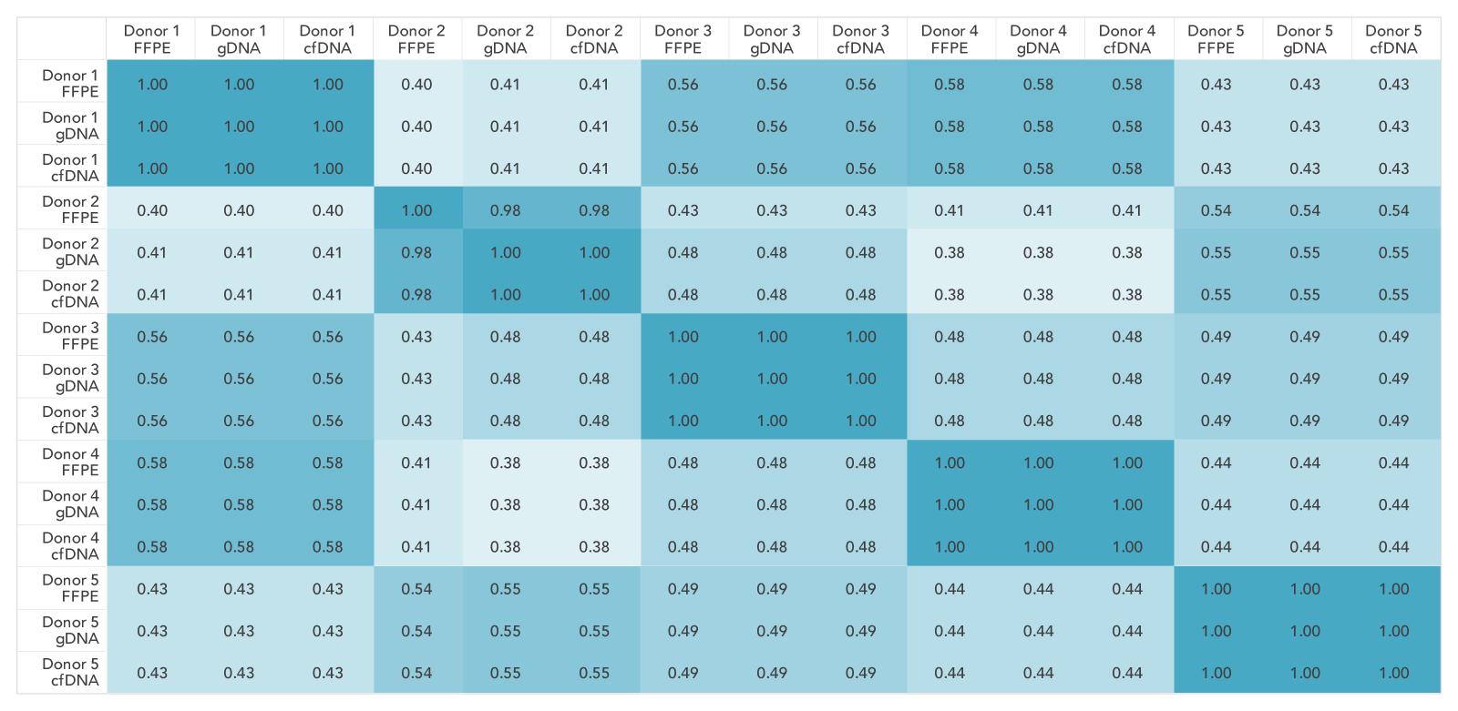 Genotype concordance rates