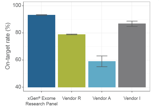 xGen Exome high on-target performance