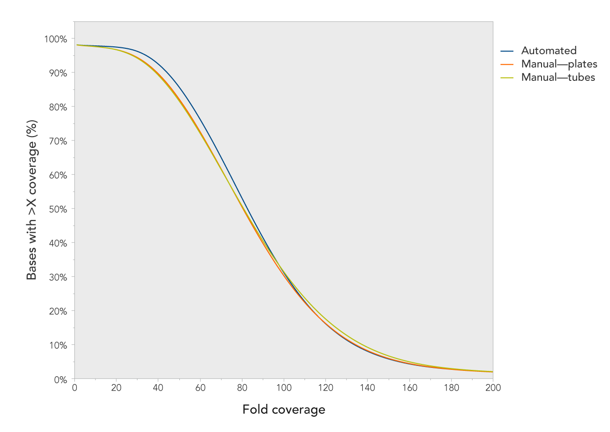 xgen-reagents-coverage-plots-fig2