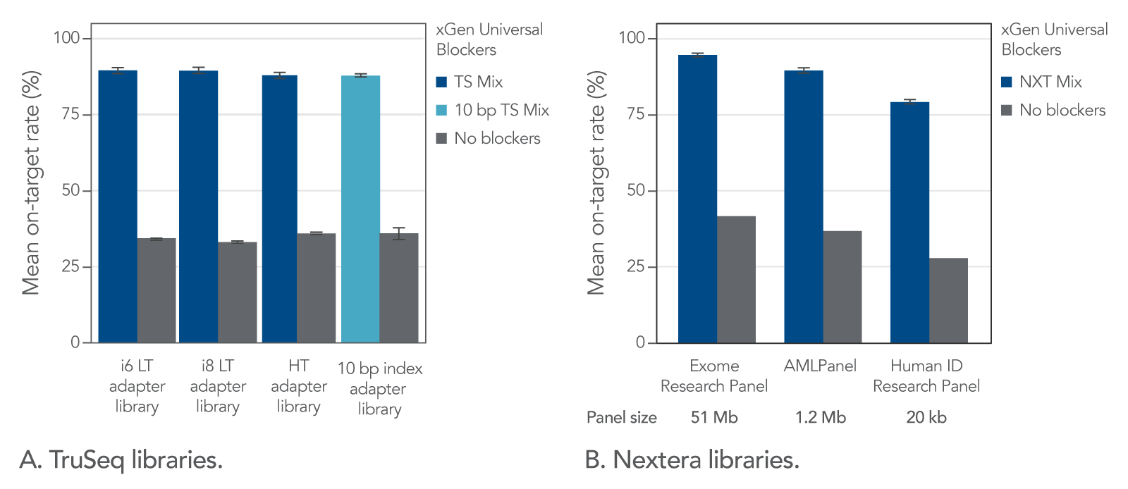 xGen Universal Blockers_high on target performance