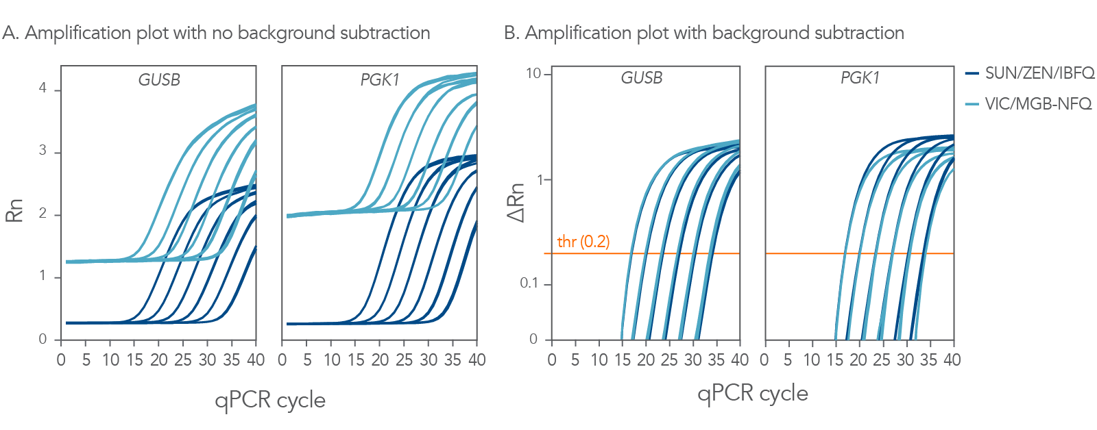 qPCR analysis using SUN and VIC labeled qPCR probes show comparable results