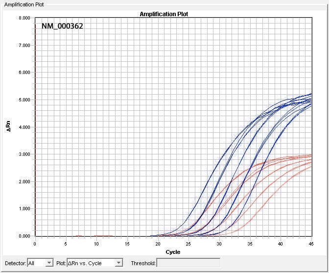 Comparison of NM_000362 Assay Performance