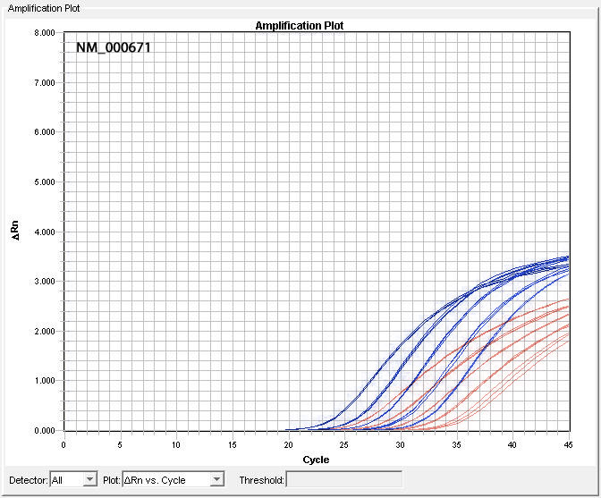 Comparison of NM_000671 Assay Performance