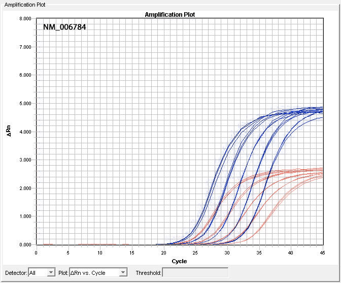 Comparison of NM_006784 Assay Performance