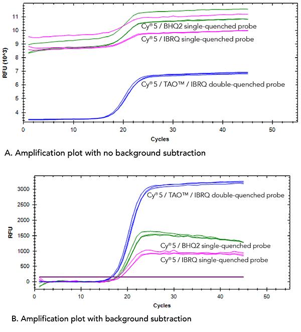 cy5-tao-ibrq-baseline-increased-signal