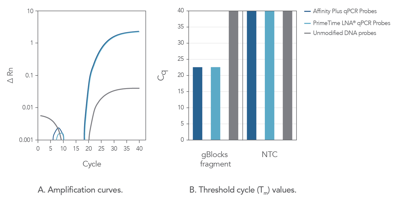 Identical amplification data from Affinity Plus and PrimeTime LNA qPCR Probes