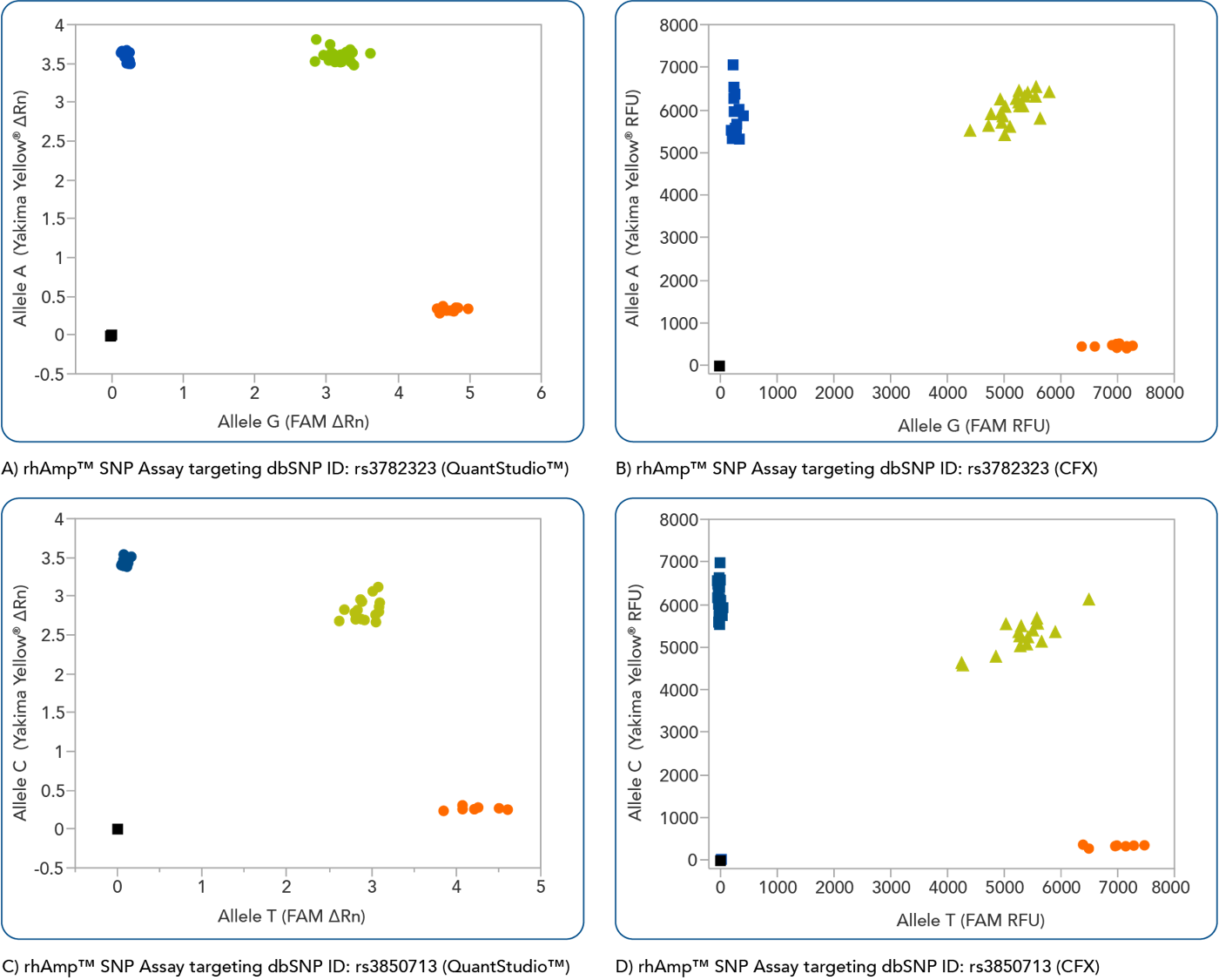 rhAmp-adme-snp-assays-35-and-36_instrument-comparison
