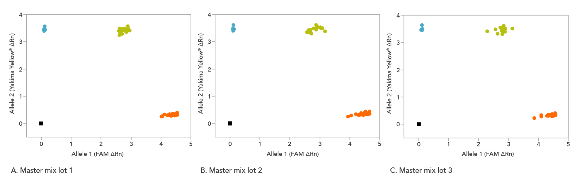 rhAmp Genotyping Master Mix and Reporter Mixes